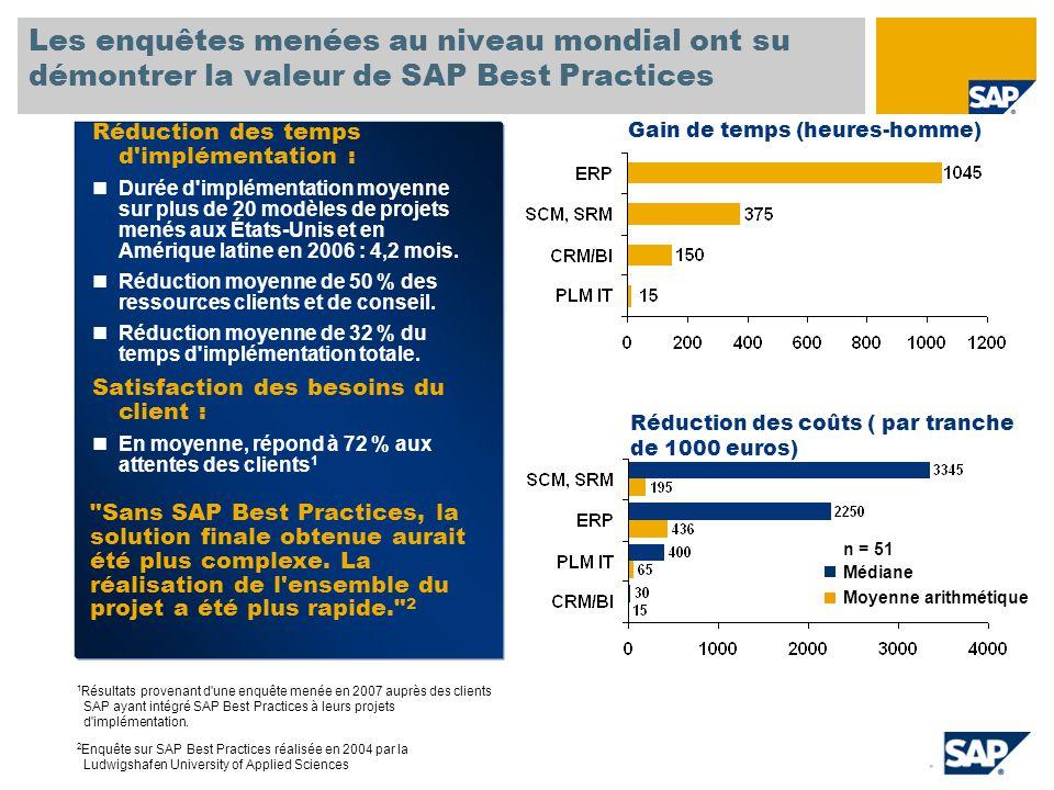 SAP TechEd '04 Les enquêtes menées au niveau mondial ont su démontrer la valeur de SAP Best Practices.