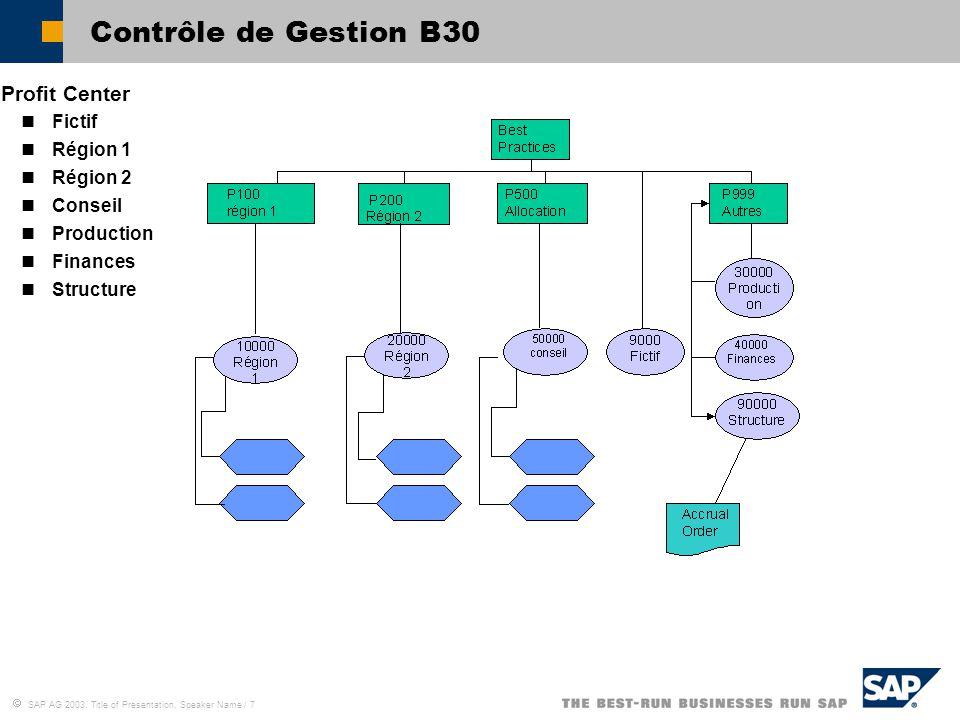 Contrôle de Gestion B30 Profit Center Fictif Région 1 Région 2 Conseil