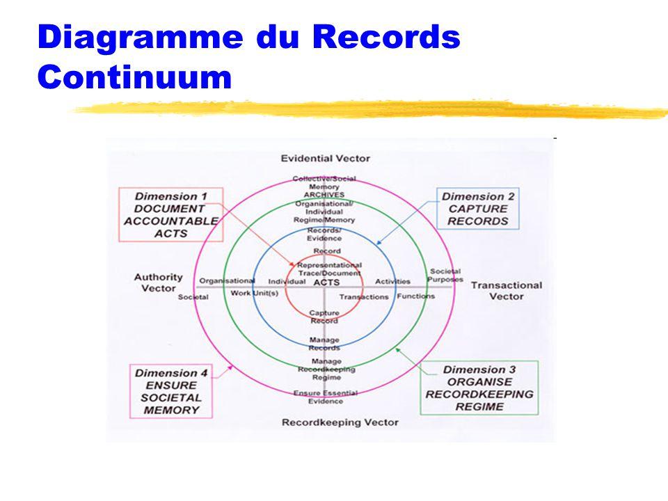 Diagramme du Records Continuum