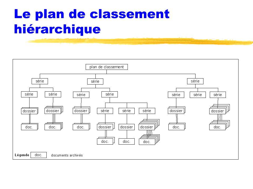 Le plan de classement hiérarchique