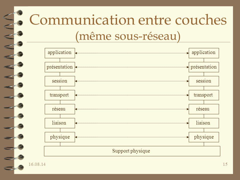 Communication entre couches (même sous-réseau)