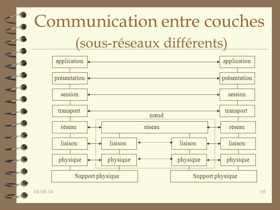 Communication entre couches (sous-réseaux différents)