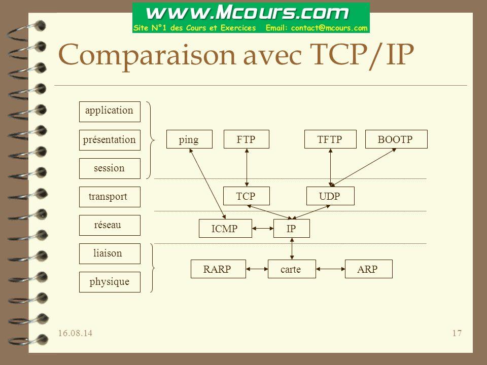Comparaison avec TCP/IP