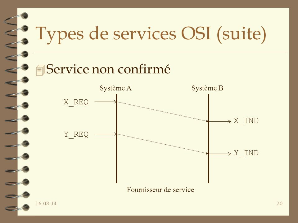 Types de services OSI (suite)
