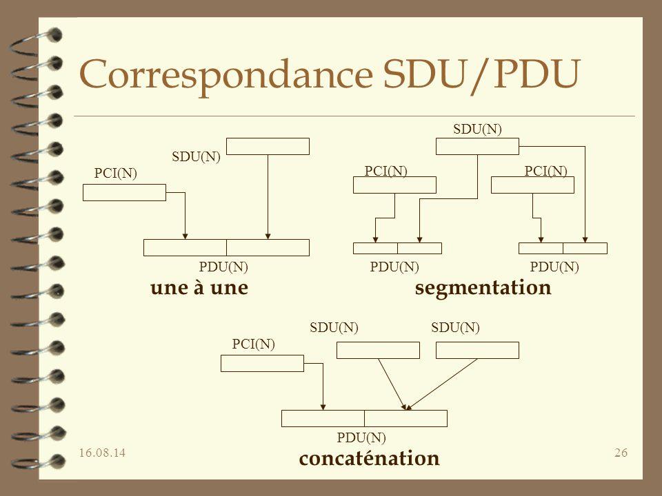 Correspondance SDU/PDU