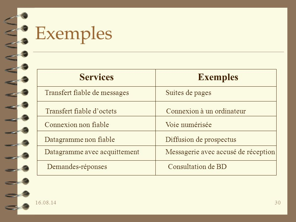 Exemples Services Exemples Transfert fiable de messages
