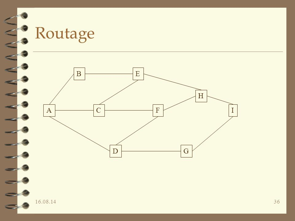 Routage B E H A C F I D G 05.04.17 Licence Informatique LI5 - Réseaux