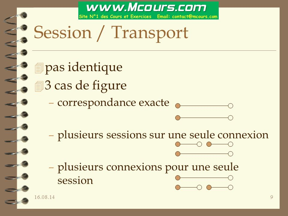 Session / Transport pas identique 3 cas de figure