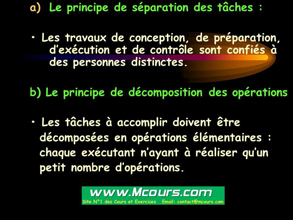 Le principe de séparation des tâches :