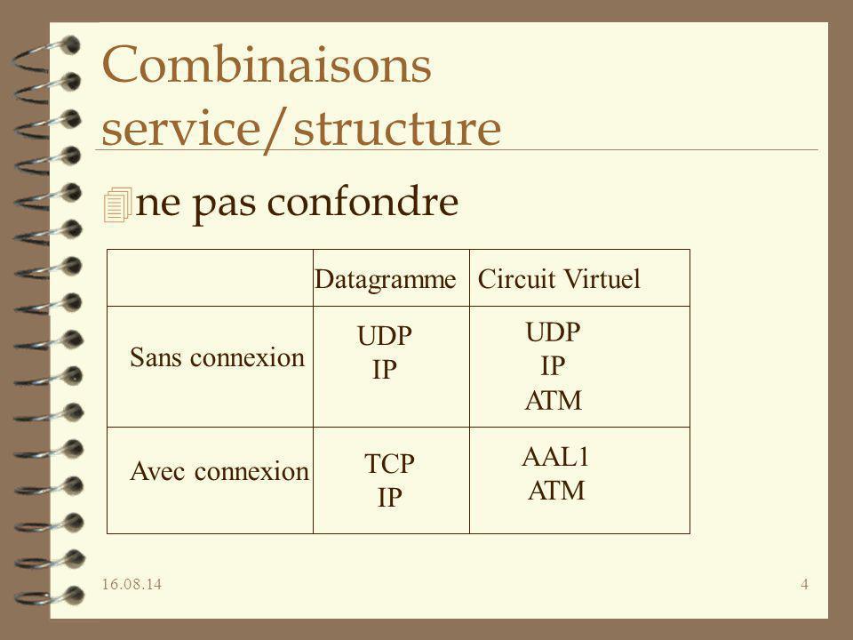 Combinaisons service/structure