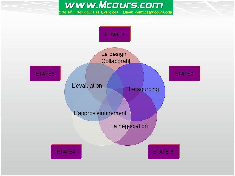 Le design Collaboratif L'évaluation Le sourcing L'approvisionnement La négociation