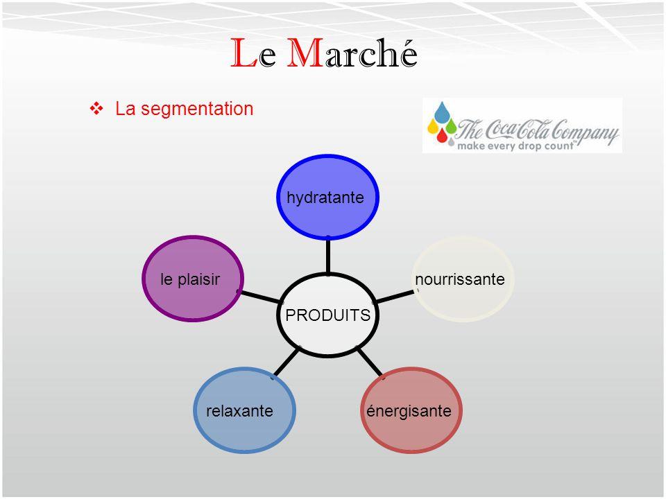 Le Marché La segmentation