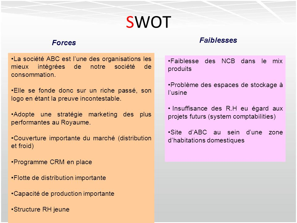 SWOT Faiblesses Forces