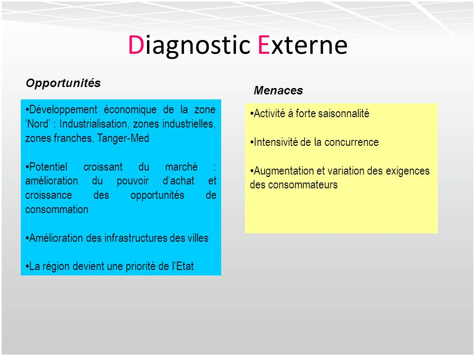 Diagnostic Externe Opportunités Menaces