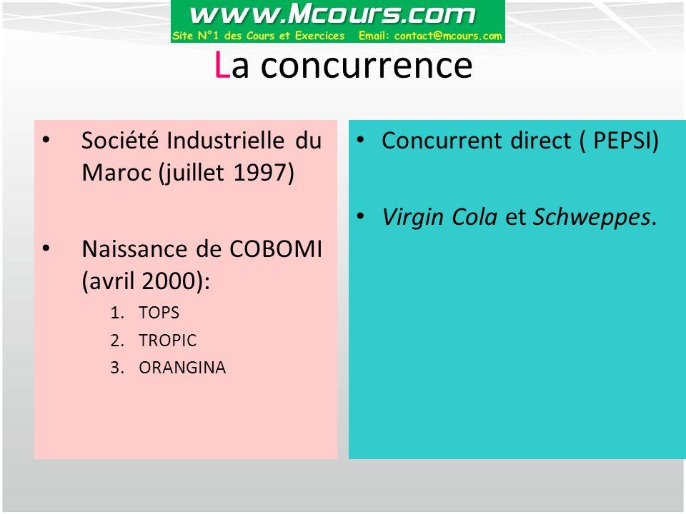 La concurrence Société Industrielle du Maroc (juillet 1997)