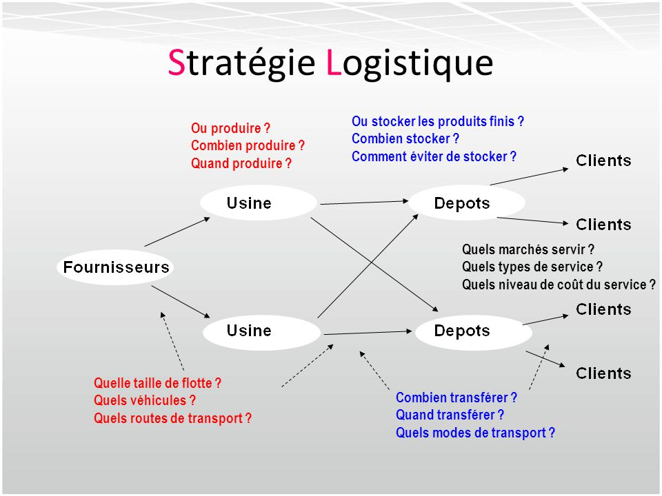 Stratégie Logistique Ou stocker les produits finis Ou produire
