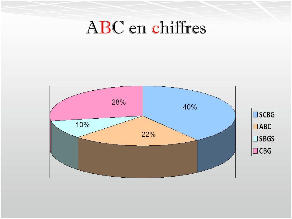 ABC en chiffres 28% 40% 10% 22%