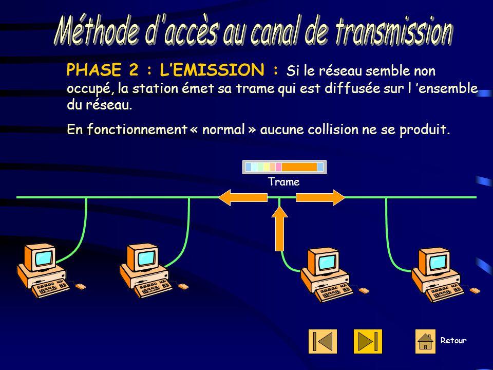 Méthode d accès au canal de transmission