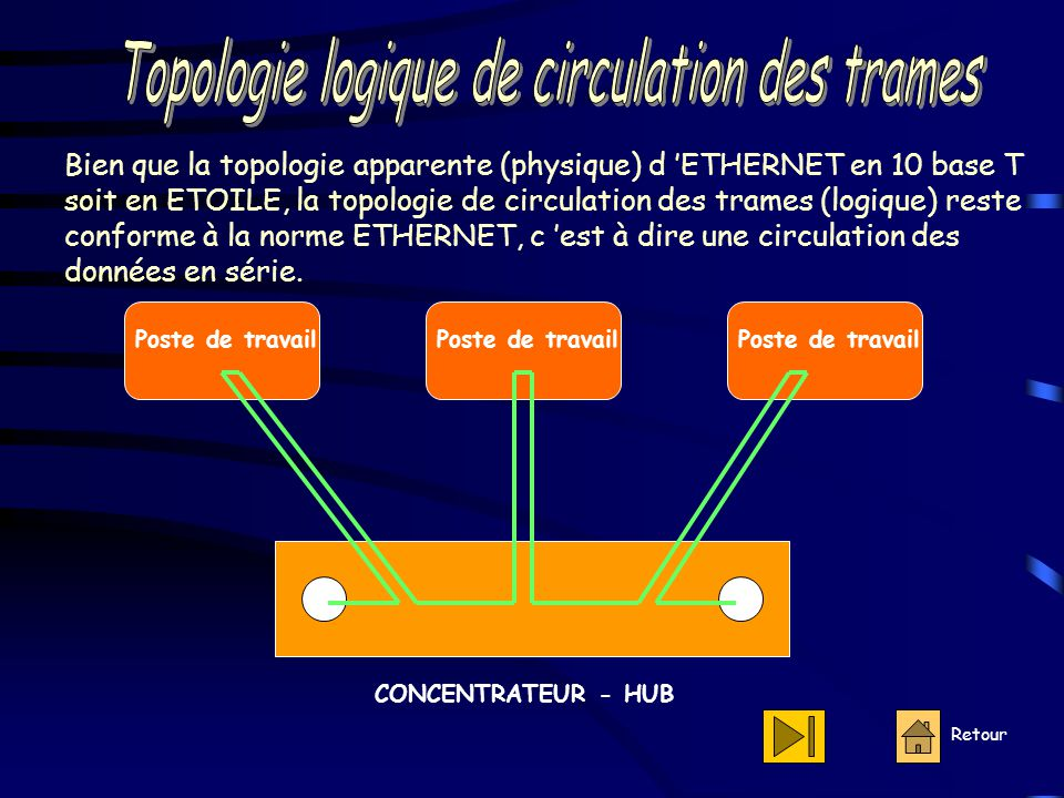 Topologie logique de circulation des trames