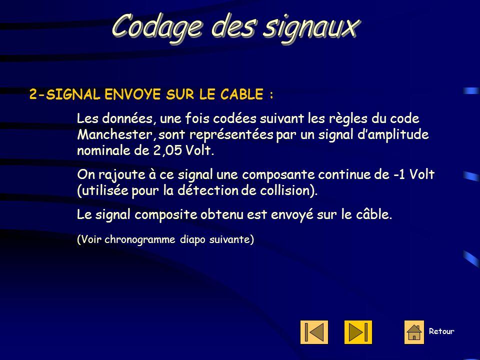 Codage des signaux 2-SIGNAL ENVOYE SUR LE CABLE :