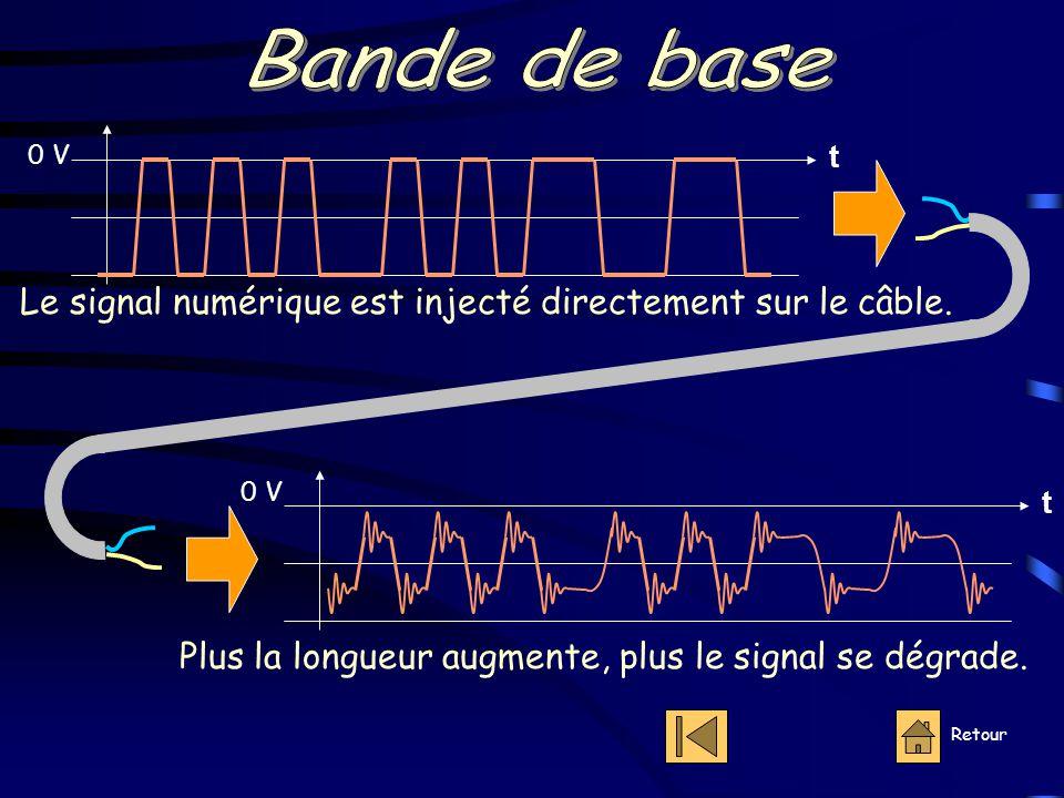 Bande de base 0 V. t. Le signal numérique est injecté directement sur le câble. 0 V. t. Plus la longueur augmente, plus le signal se dégrade.