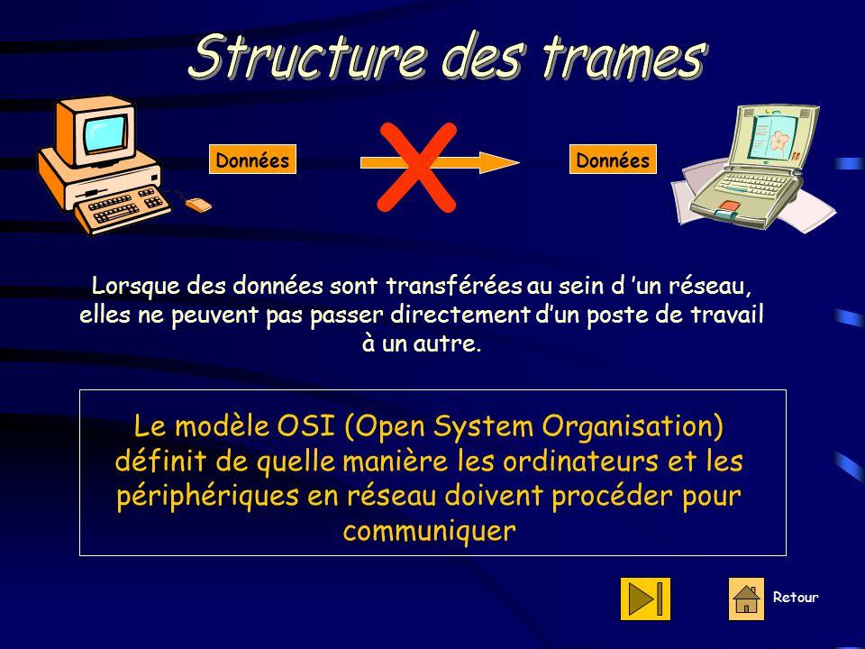 Structure des trames X. Données. Données.