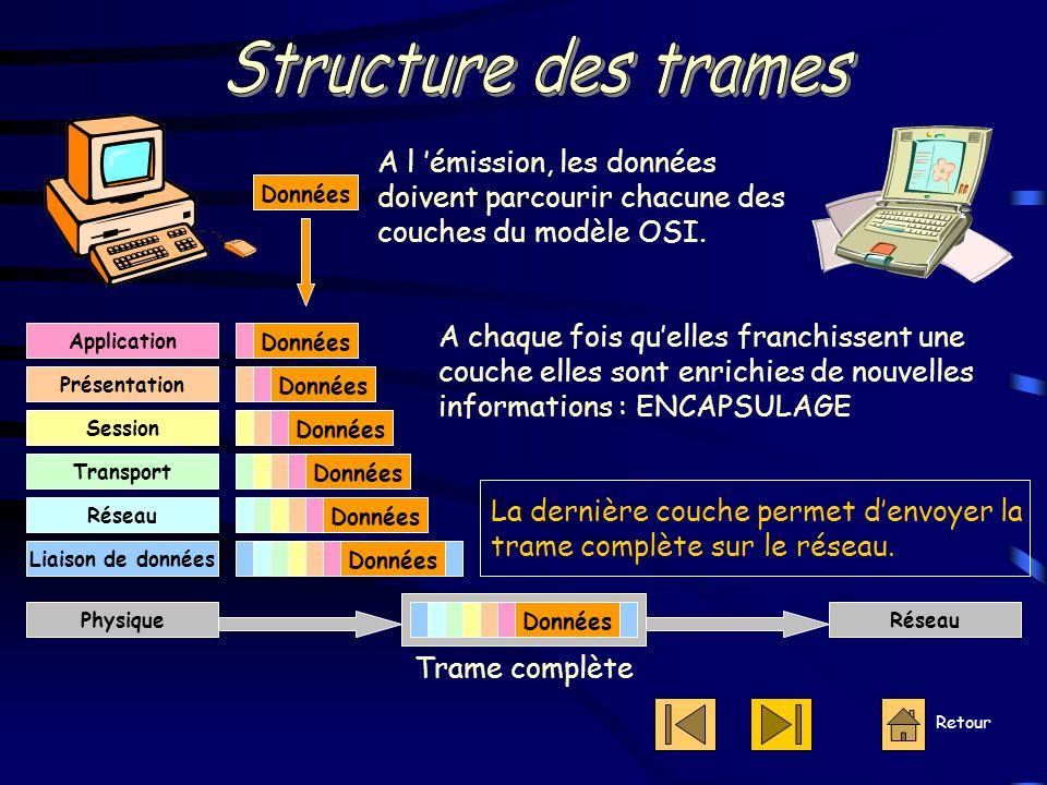 Structure des trames A l 'émission, les données doivent parcourir chacune des couches du modèle OSI.