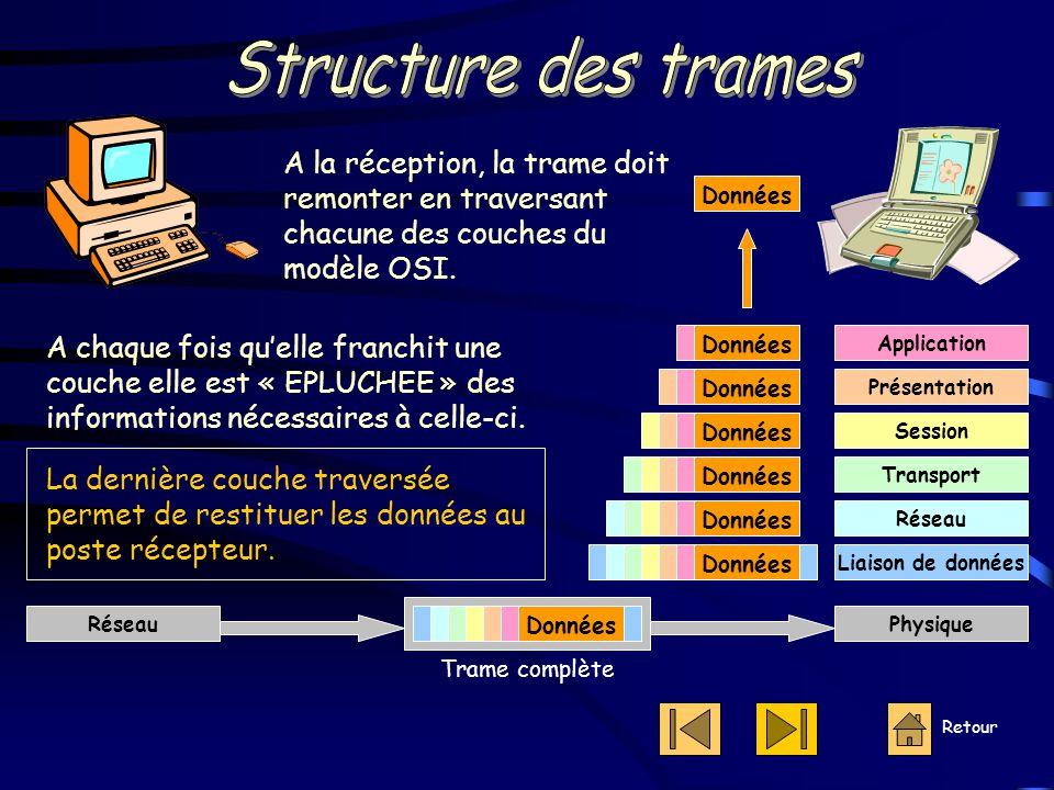 Structure des trames A la réception, la trame doit remonter en traversant chacune des couches du modèle OSI.