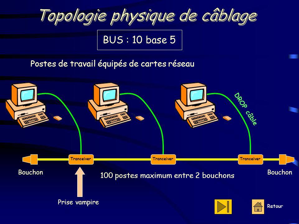Topologie physique de câblage