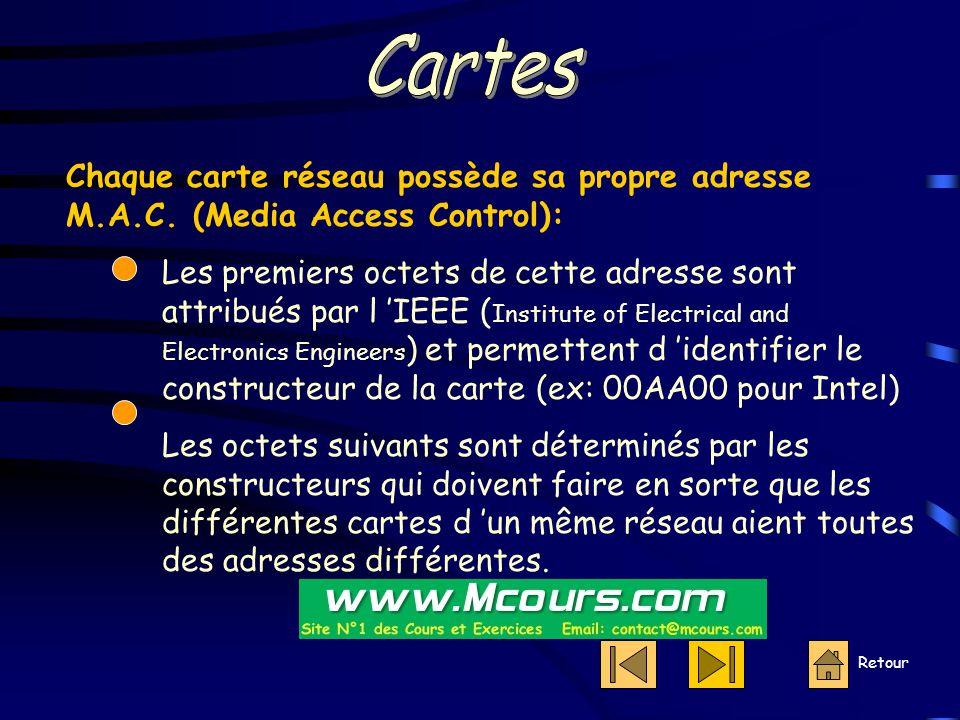 Cartes Chaque carte réseau possède sa propre adresse M.A.C. (Media Access Control):