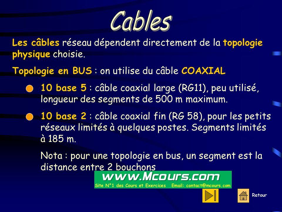 Cables Les câbles réseau dépendent directement de la topologie physique choisie. Topologie en BUS : on utilise du câble COAXIAL.