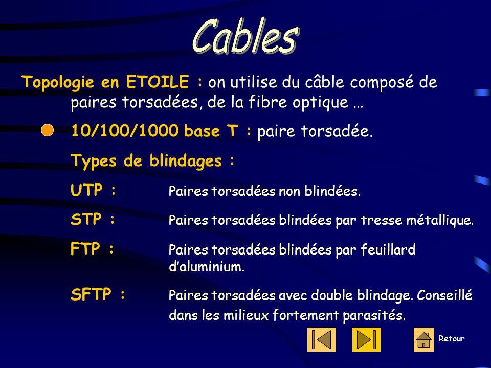 Cables Topologie en ETOILE : on utilise du câble composé de paires torsadées, de la fibre optique …