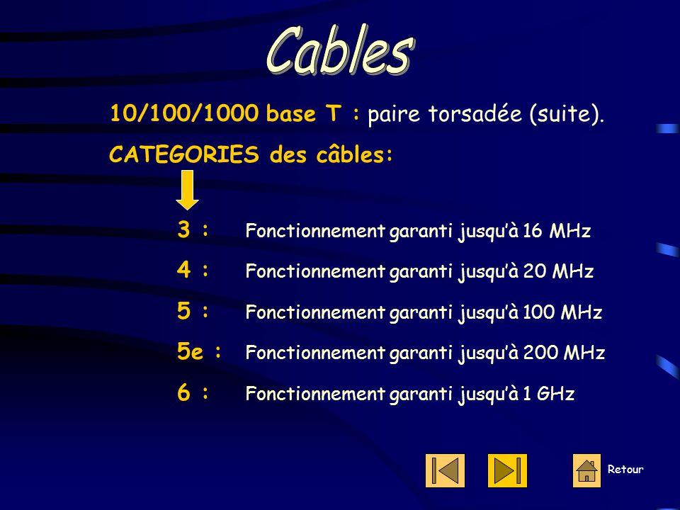 Cables 10/100/1000 base T : paire torsadée (suite).