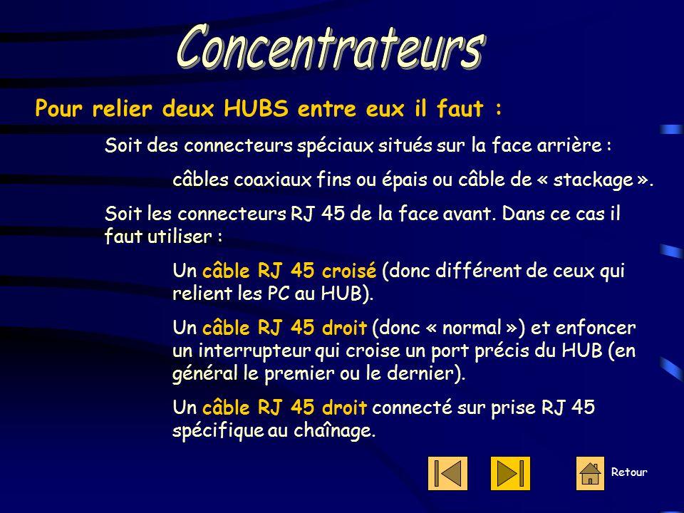Concentrateurs Pour relier deux HUBS entre eux il faut :