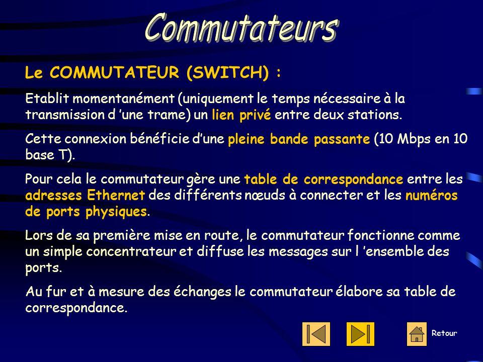 Commutateurs Le COMMUTATEUR (SWITCH) :