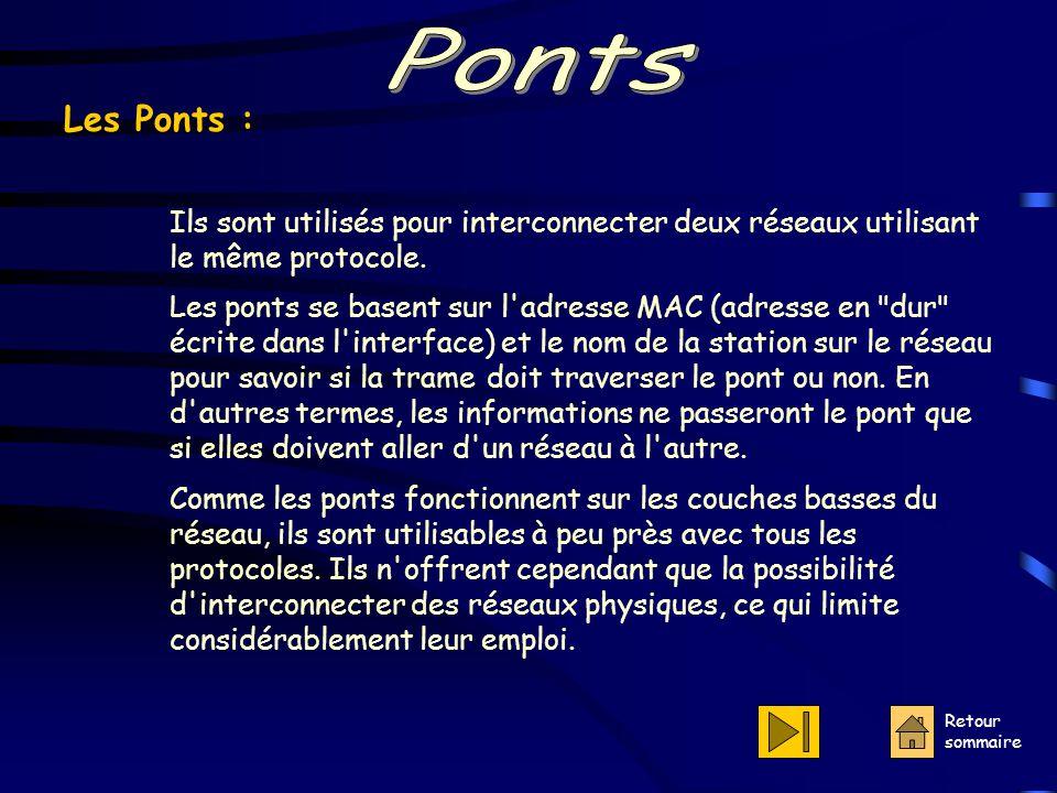 Ponts Les Ponts : Ils sont utilisés pour interconnecter deux réseaux utilisant le même protocole.