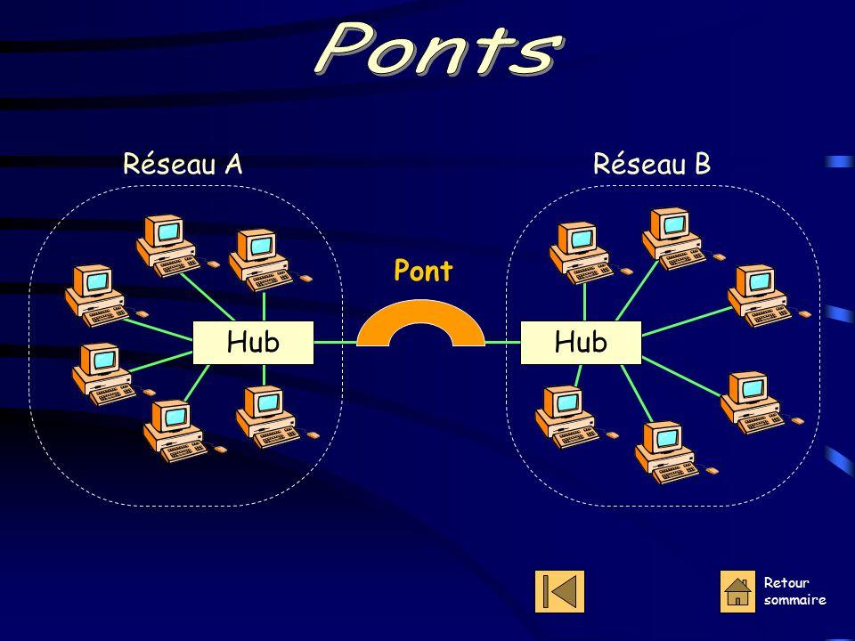 Ponts Réseau A Réseau B Hub Hub Pont Retour sommaire