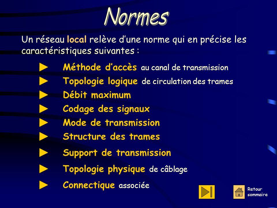 Normes Un réseau local relève d'une norme qui en précise les caractéristiques suivantes : Méthode d'accès au canal de transmission.