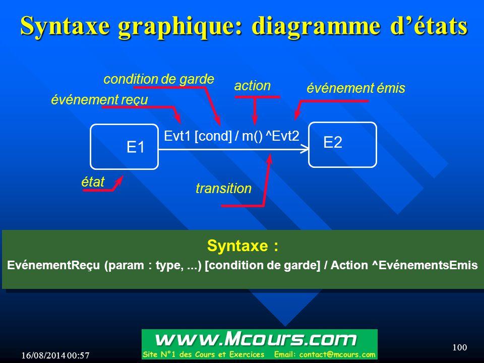 Syntaxe graphique: diagramme d'états