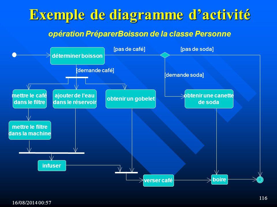 Exemple de diagramme d'activité