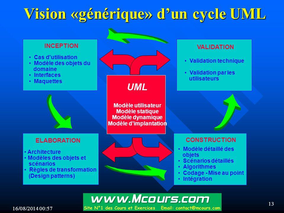 Vision «générique» d'un cycle UML