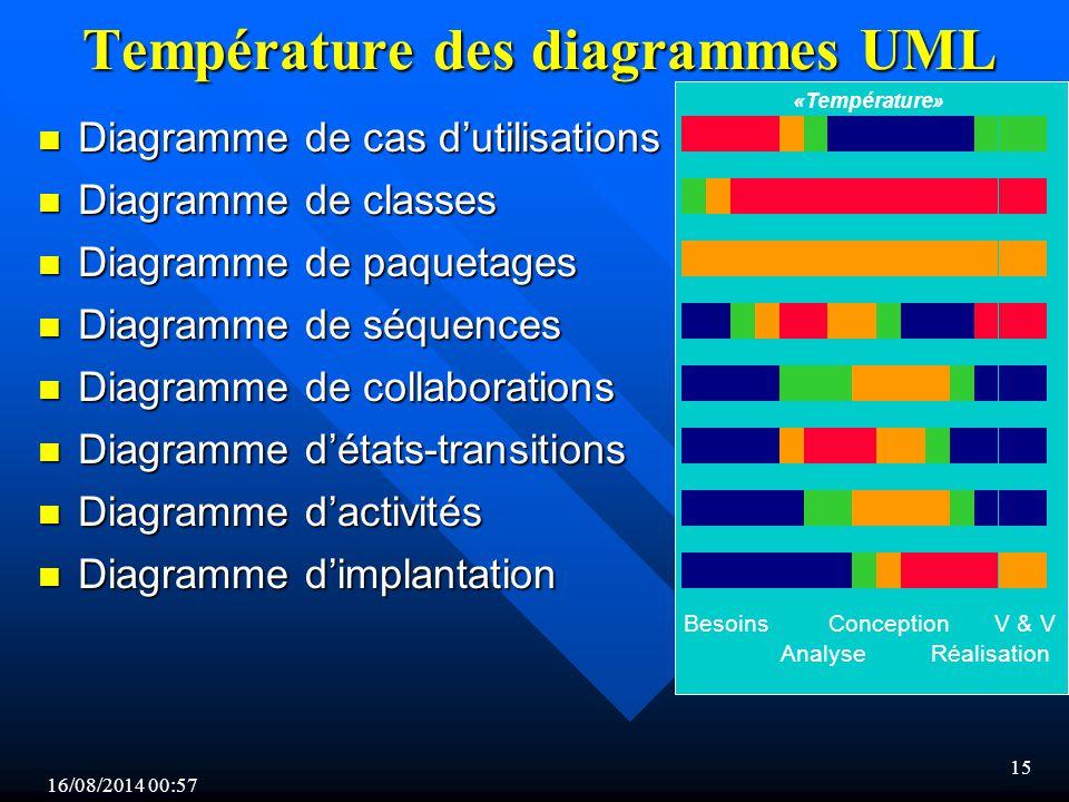 Température des diagrammes UML