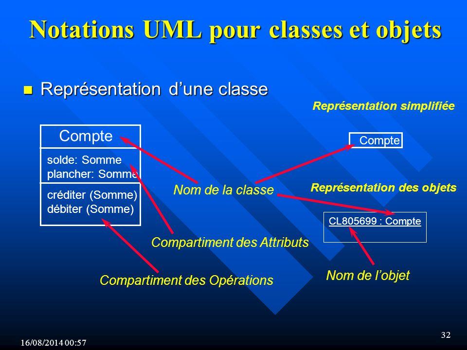 Notations UML pour classes et objets