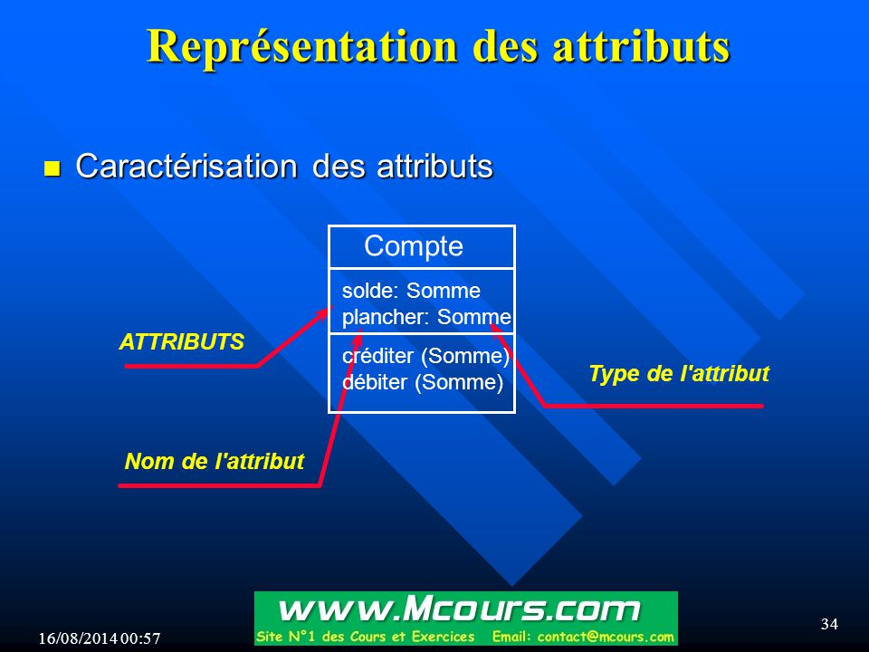 Représentation des attributs