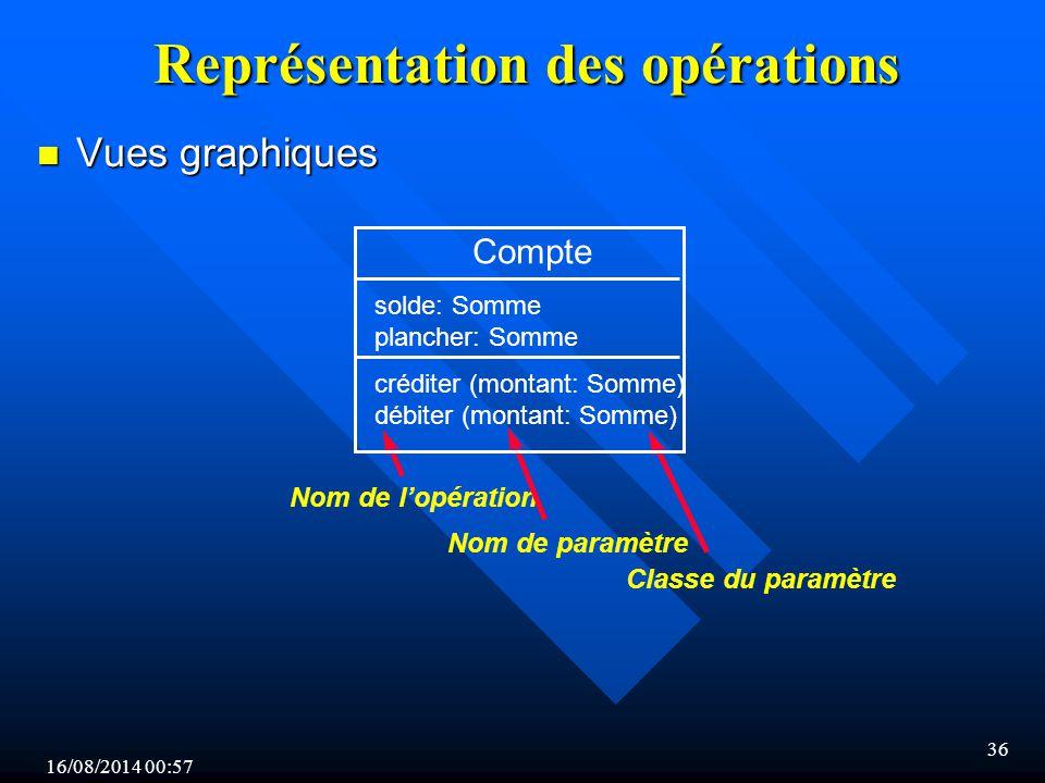 Représentation des opérations