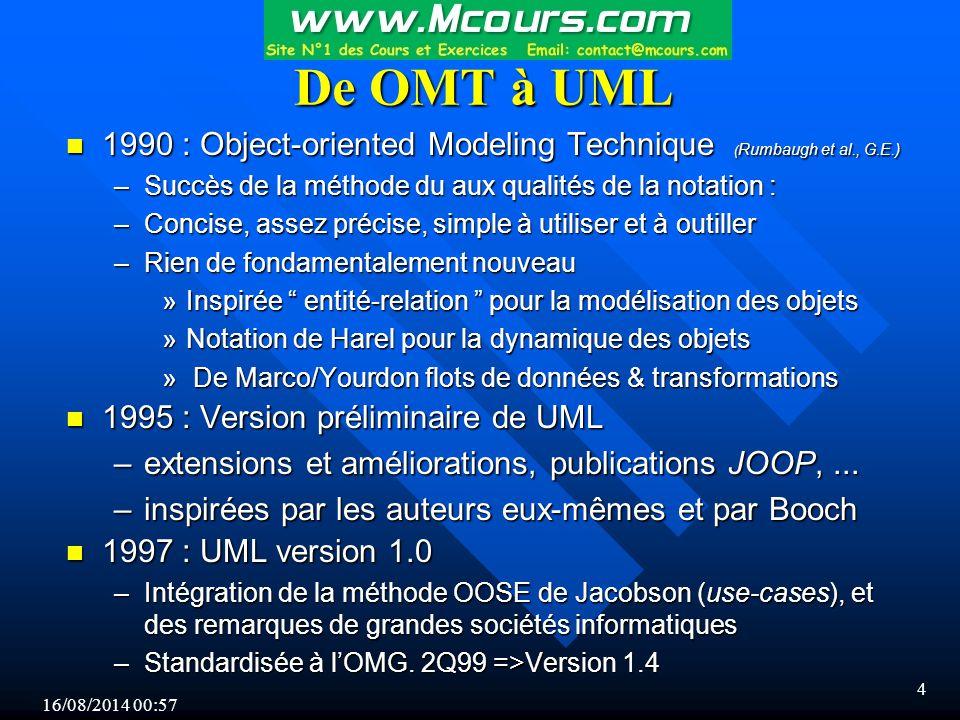 De OMT à UML 1990 : Object-oriented Modeling Technique (Rumbaugh et al., G.E.) Succès de la méthode du aux qualités de la notation :
