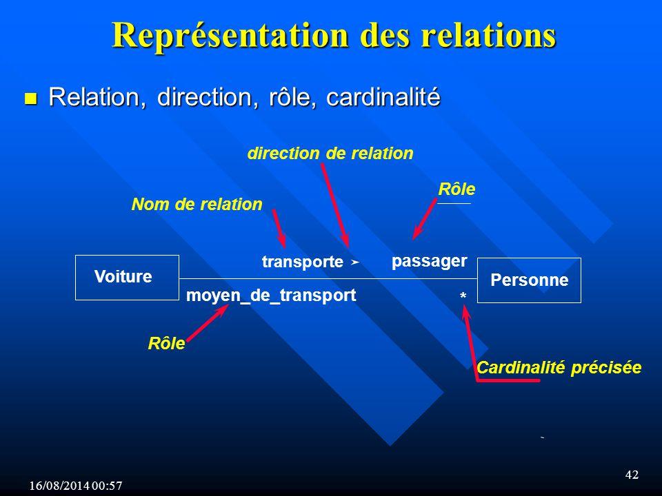 Représentation des relations