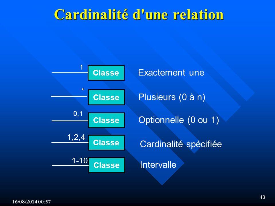Cardinalité d une relation