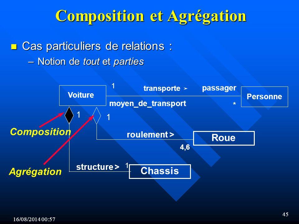 Composition et Agrégation