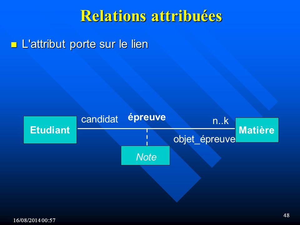 Relations attribuées L attribut porte sur le lien épreuve candidat